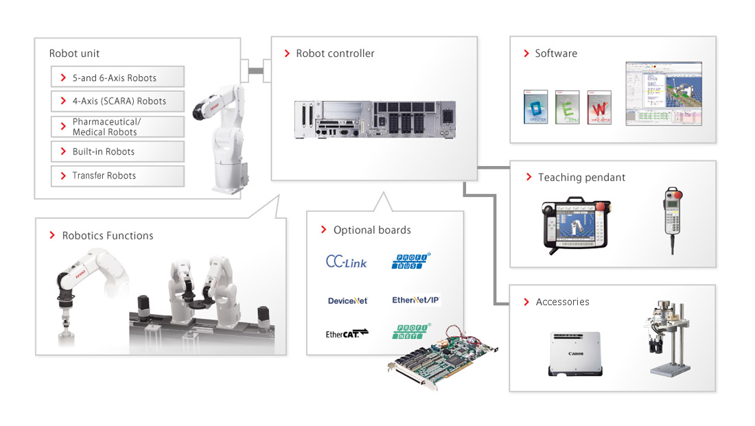 product information about industrial robots|industrial robots