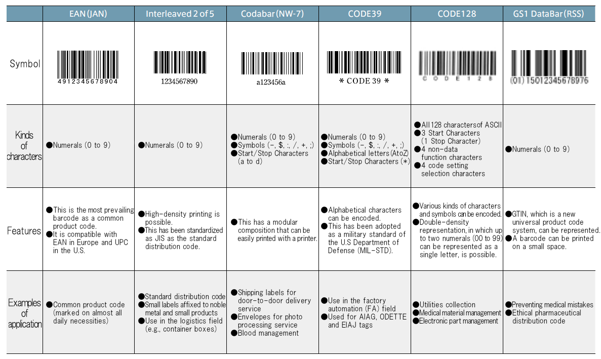 What Is A Barcode |technical Information Of Automatic
