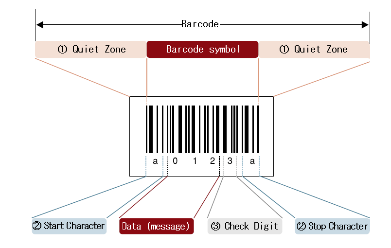 What is a barcode?|Technical Information of automatic