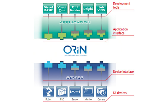 ORiN2 SDK|Software|products|industrial robots|DENSO WAVE